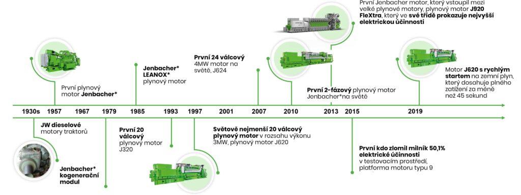 Technologická inovace motorů Jenbacher