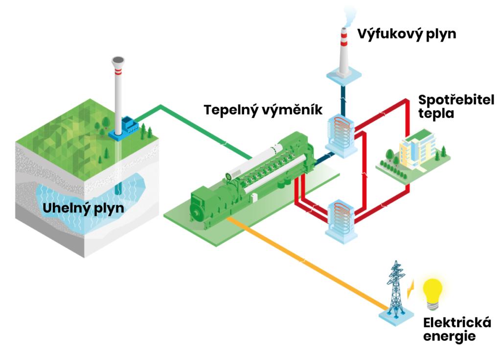 Schéma uhelného plynu s využitím kogenerační jednotky Jenbacher