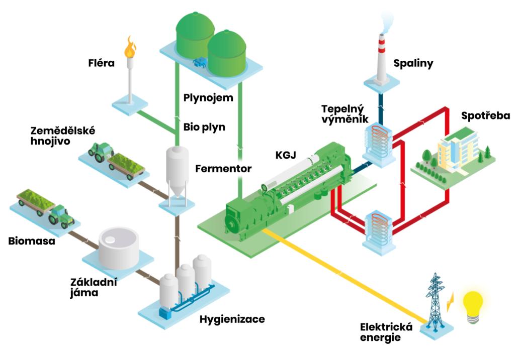Schéma biplynové stanice s kogenerační jednotkou Jenbacher