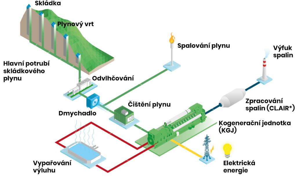 Schéma skládkového plynu s užitím kogenerační jednotky