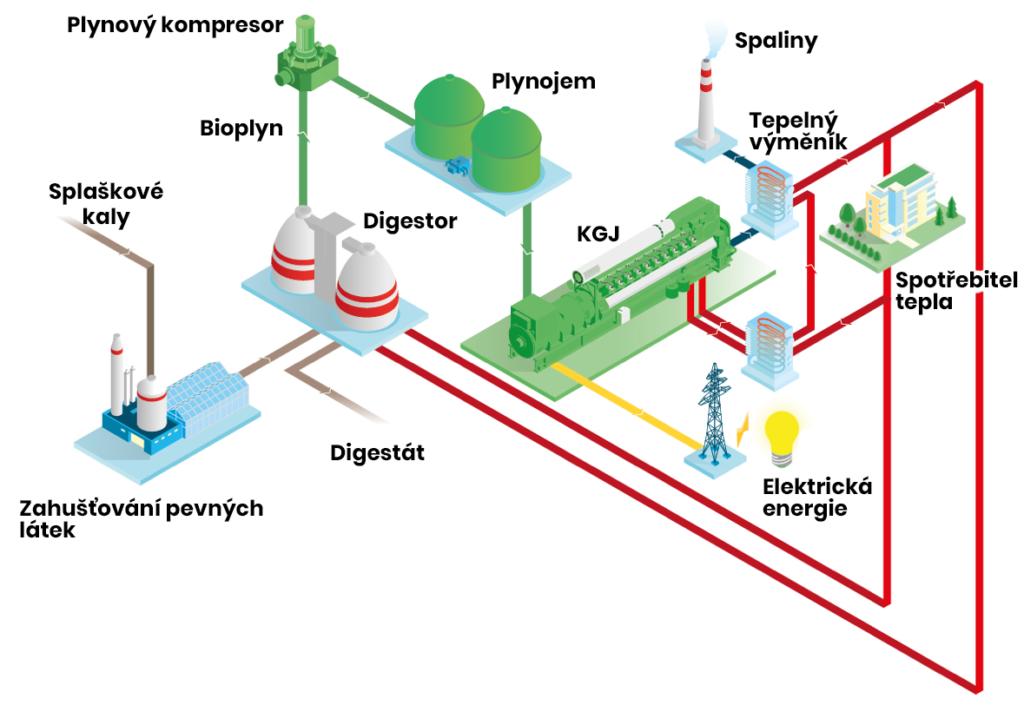 Schéma splaškového plynu s užitím kogenerační jednotky