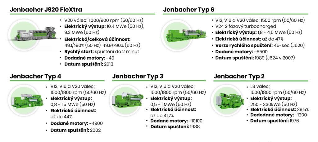 Řada plynových motorů Jenbacher