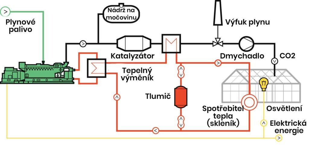 Schéma kogenerační jednotky a využití hnojení oxidem uhličitým.